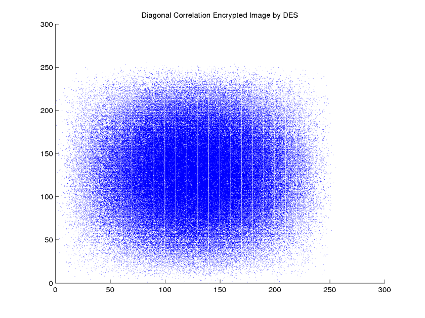 Diagonal Correlation Encrypted Image by DES
