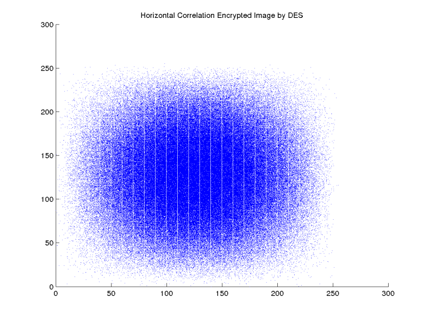 Horizontal Correlation Encrypted Image by DES